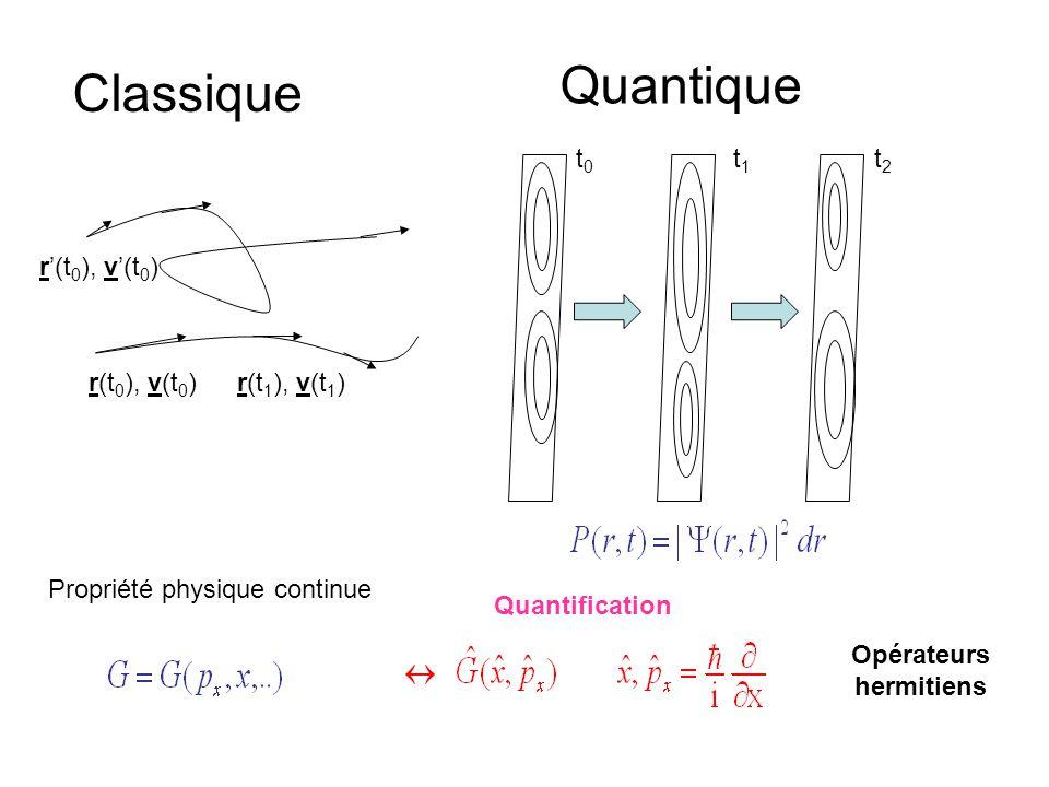 r(t 0 ), v(t 0 )r(t 1 ), v(t 1 ) r'(t 0 ), v'(t 0 ) Classique Quantique t0t0 t1t1 t2t2 Propriété physique continue Quantification Opérateurs hermitien