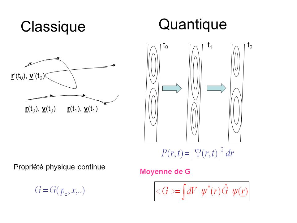 r(t 0 ), v(t 0 )r(t 1 ), v(t 1 ) r'(t 0 ), v'(t 0 ) Classique Quantique t0t0 t1t1 t2t2 Propriété physique continue Moyenne de G