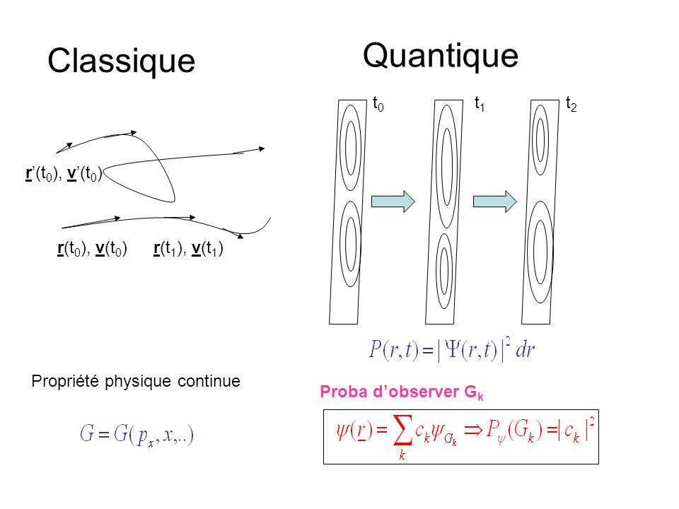 r(t 0 ), v(t 0 )r(t 1 ), v(t 1 ) r'(t 0 ), v'(t 0 ) Classique Quantique t0t0 t1t1 t2t2 Propriété physique continue Proba d'observer G k