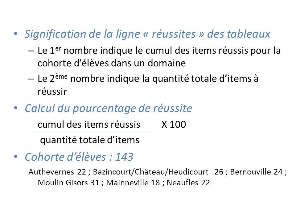 Signification de la ligne « réussites » des tableaux – Le 1 er nombre indique le cumul des items réussis pour la cohorte d'élèves dans un domaine – Le 2 ème nombre indique la quantité totale d'items à réussir Calcul du pourcentage de réussite cumul des items réussisX 100 quantité totale d'items Cohorte d'élèves : 143 Authevernes 22 ; Bazincourt/Château/Heudicourt 26 ; Bernouville 24 ; Moulin Gisors 31 ; Mainneville 18 ; Neaufles 22