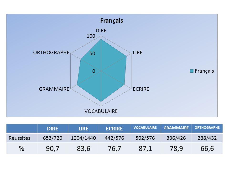 DIRELIREECRIRE VOCABULAIRE GRAMMAIRE ORTHOGRAPHE Réussites653/7201204/1440442/576502/576336/426288/432 %90,783,676,787,178,966,6