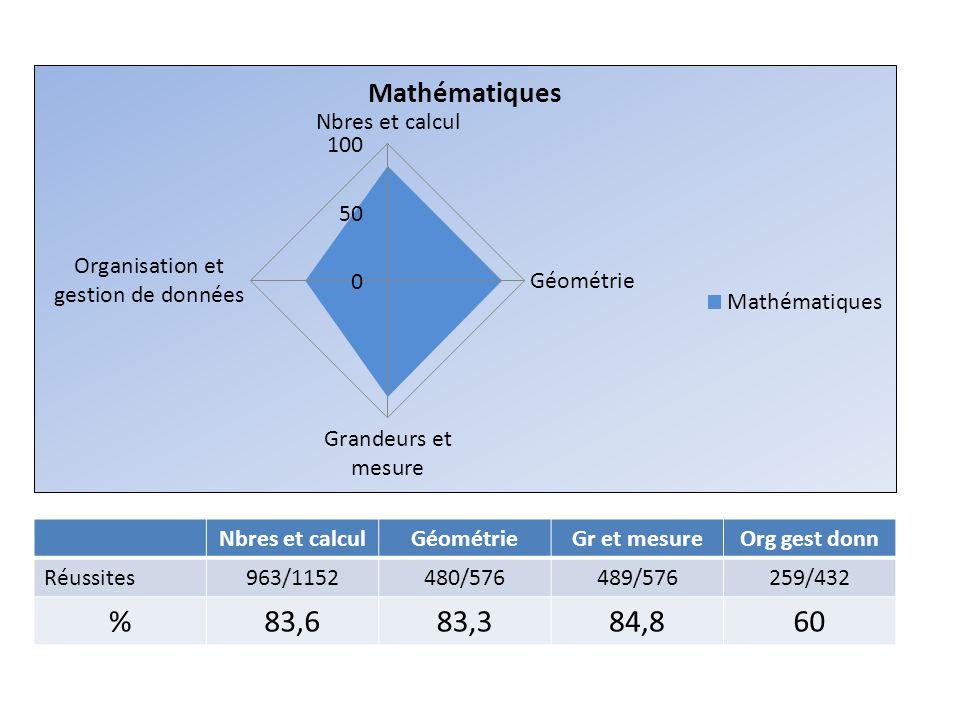 Nbres et calculGéométrieGr et mesureOrg gest donn Réussites963/1152480/576489/576259/432 %83,683,384,860