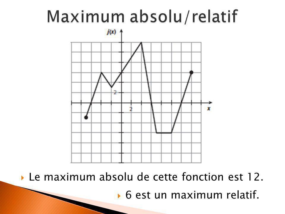  Le maximum absolu de cette fonction est 12.  6 est un maximum relatif.