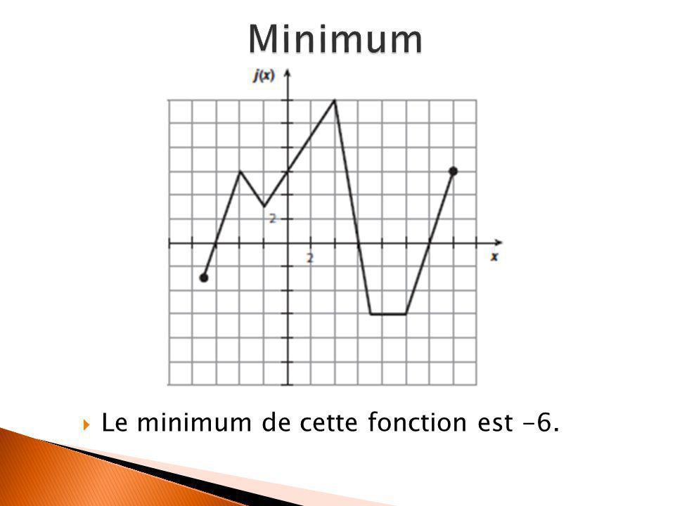  Le minimum de cette fonction est -6.