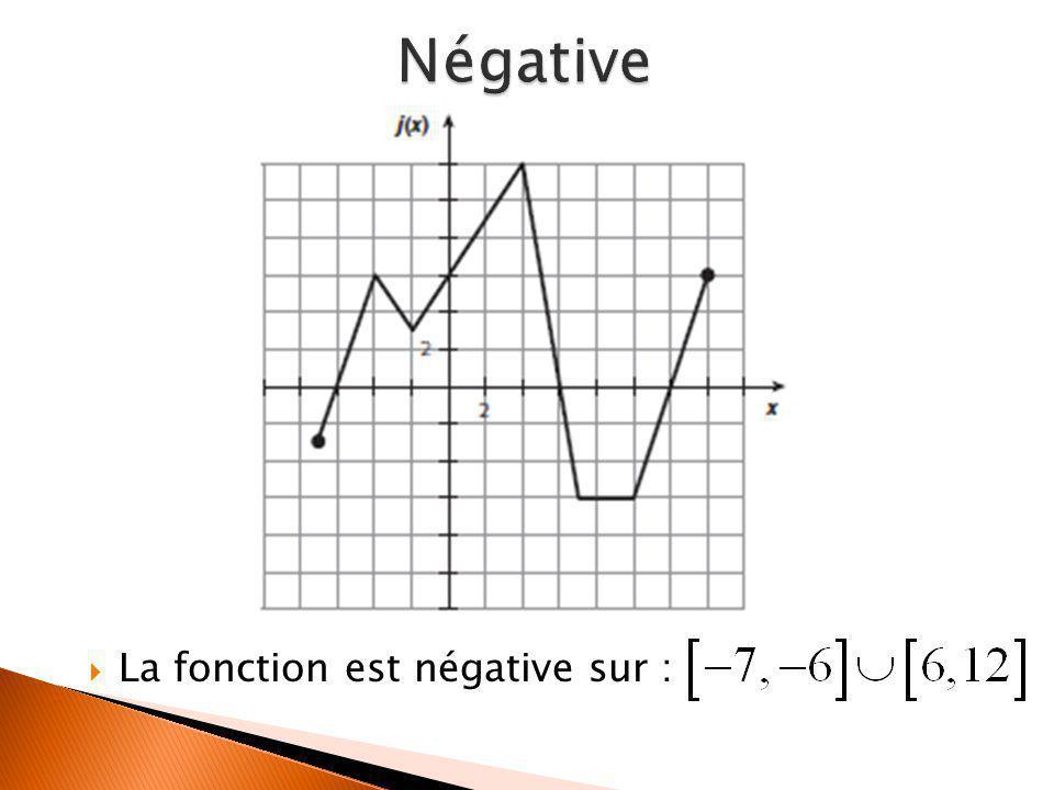  La fonction est négative sur :