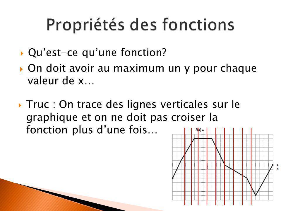 Qu'est-ce qu'une fonction?  On doit avoir au maximum un y pour chaque valeur de x…  Truc : On trace des lignes verticales sur le graphique et on n