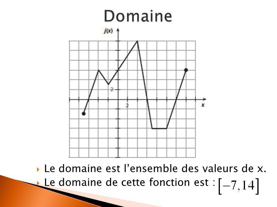  Le domaine est l'ensemble des valeurs de x.  Le domaine de cette fonction est :