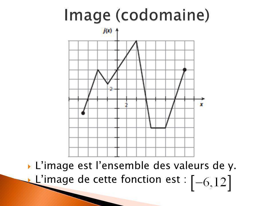  L'image est l'ensemble des valeurs de y.  L'image de cette fonction est :