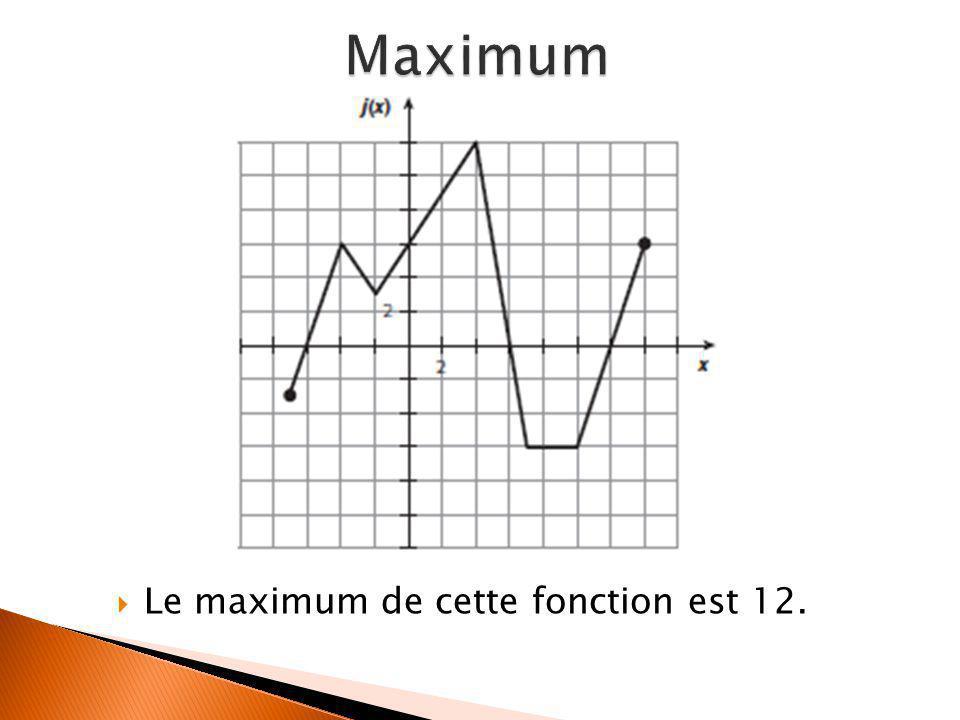  Le maximum de cette fonction est 12.