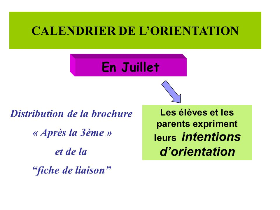 """CALENDRIER DE L'ORIENTATION En Juillet Distribution de la brochure « Après la 3ème » et de la """"fiche de liaison"""" Les élèves et les parents expriment l"""