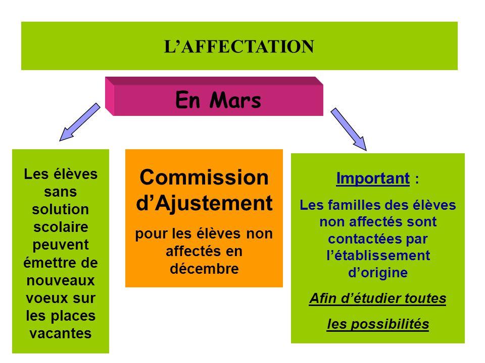 L'AFFECTATION En Mars Les élèves sans solution scolaire peuvent émettre de nouveaux voeux sur les places vacantes Commission d'Ajustement pour les élè