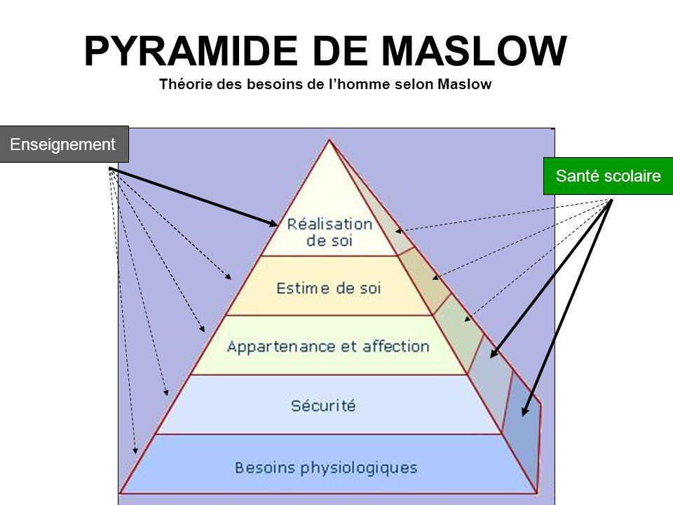 PYRAMIDE DE MASLOW Théorie des besoins de l'homme selon Maslow Enseignement Santé scolaire