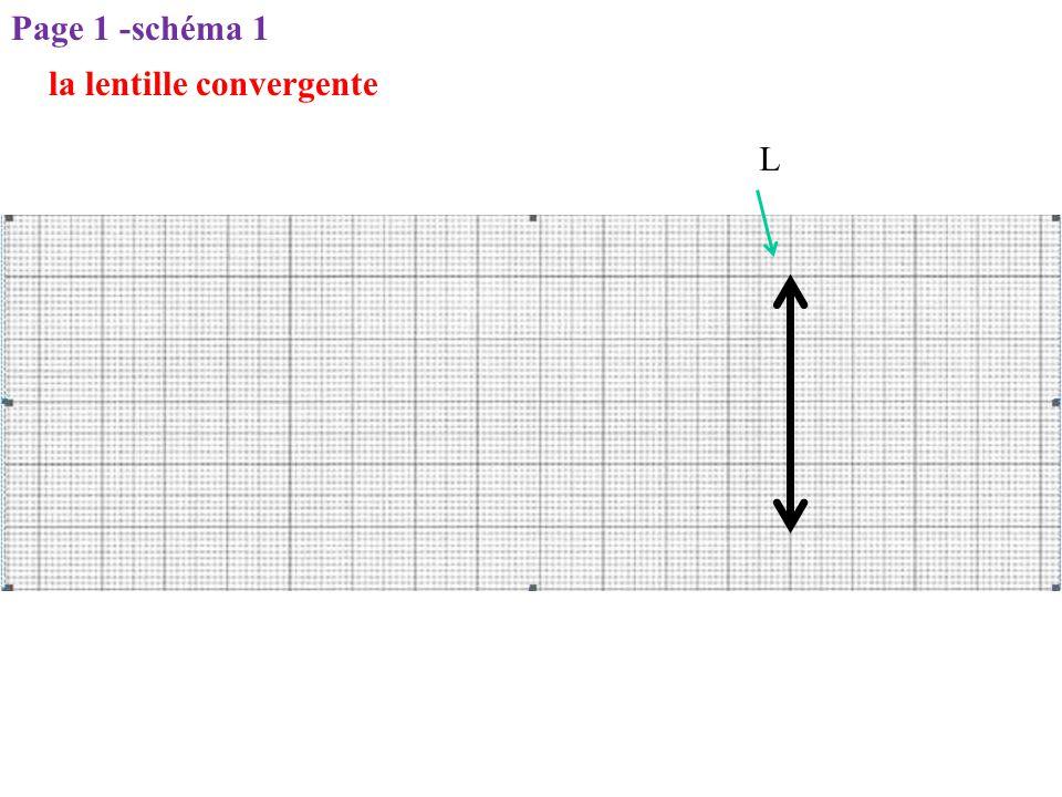 Page 1 -schéma 1 L la lentille convergente
