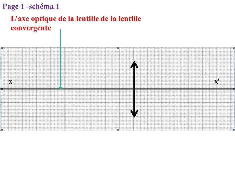 L'axe optique de la lentille de la lentille convergente x'x Page 1 -schéma 1