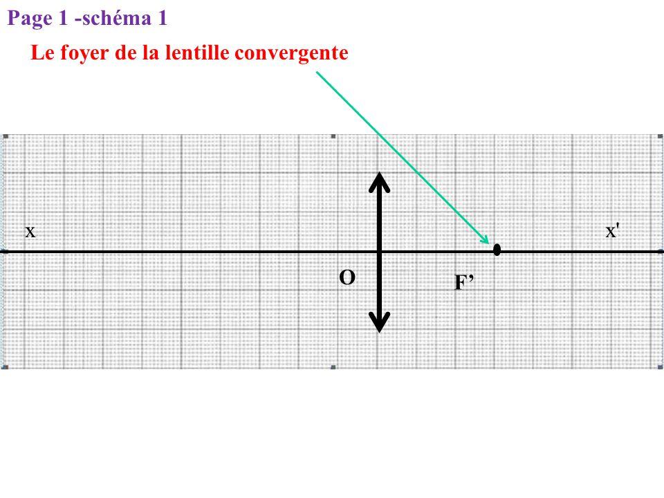 x'x O Le foyer de la lentille convergente F' Page 1 -schéma 1