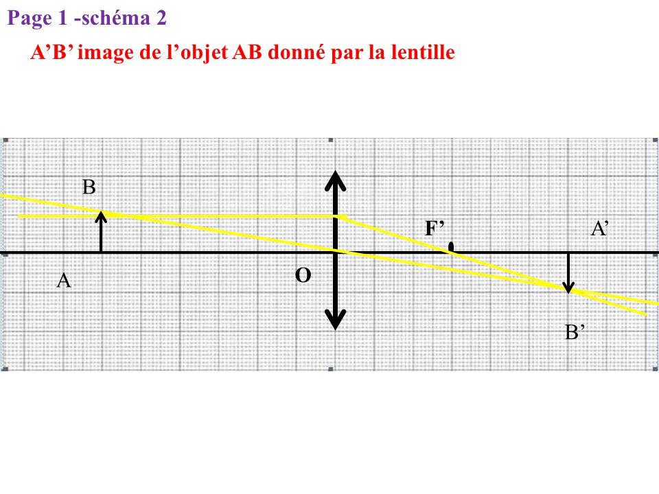 A'B' image de l'objet AB donné par la lentille O F' A B A' B' Page 1 -schéma 2