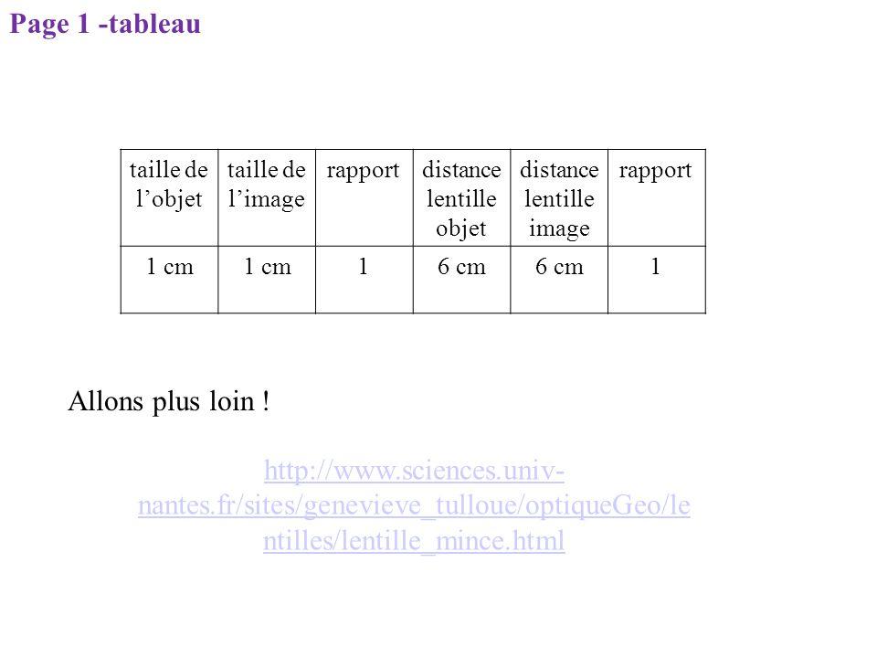 taille de l'objet taille de l'image rapportdistance lentille objet distance lentille image rapport 1 cm 16 cm 1 Page 1 -tableau http://www.sciences.un