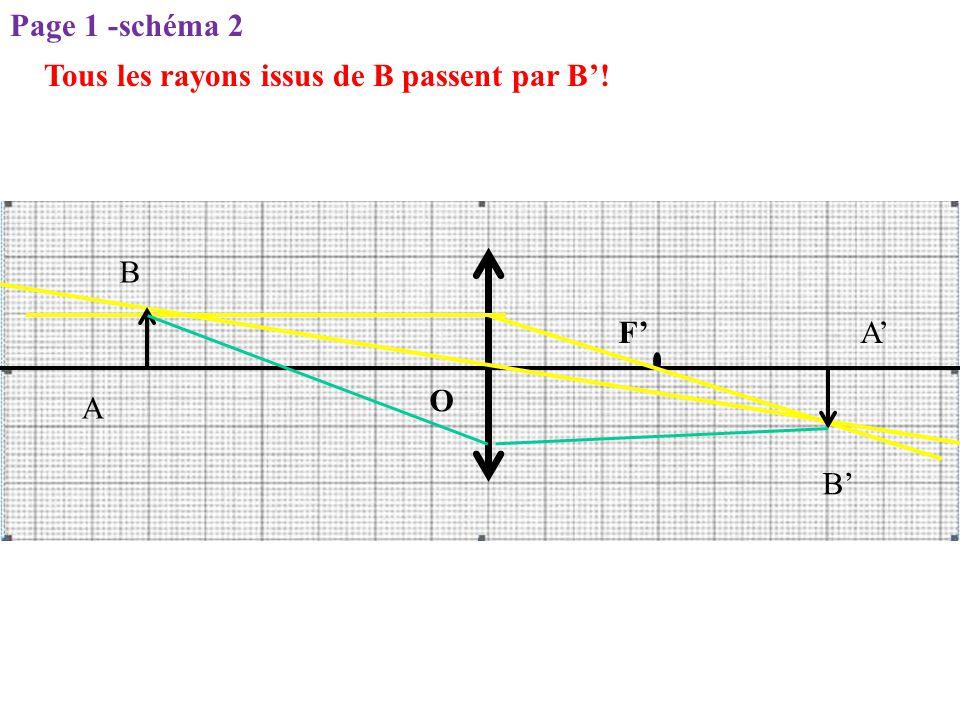 Tous les rayons issus de B passent par B'! O F' A B A' B' Page 1 -schéma 2