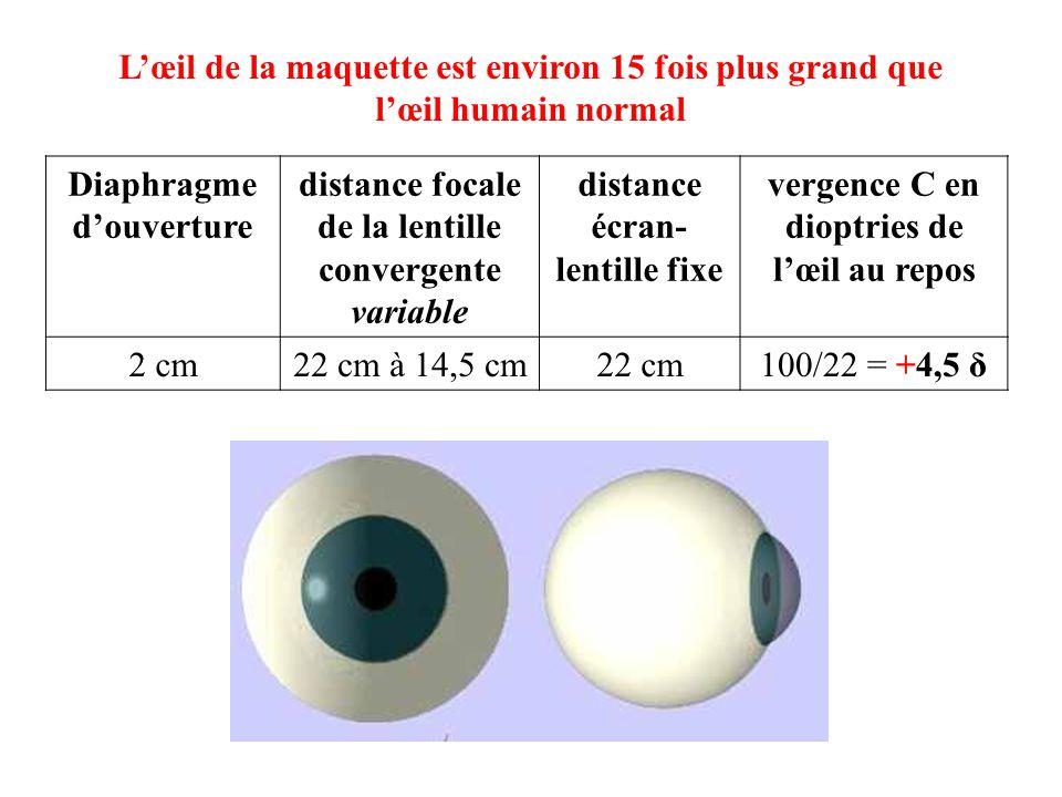 Diaphragme d'ouverture distance focale de la lentille convergente variable distance écran- lentille fixe vergence C en dioptries de l'œil au repos 2 c