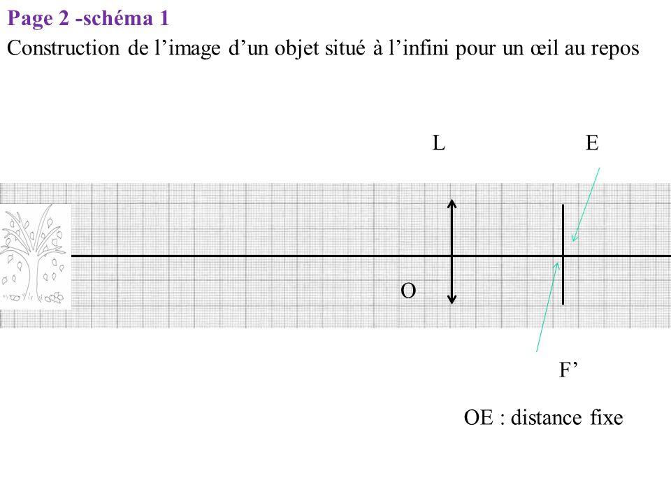LE O F' OE : distance fixe Page 2 -schéma 1 Construction de l'image d'un objet situé à l'infini pour un œil au repos