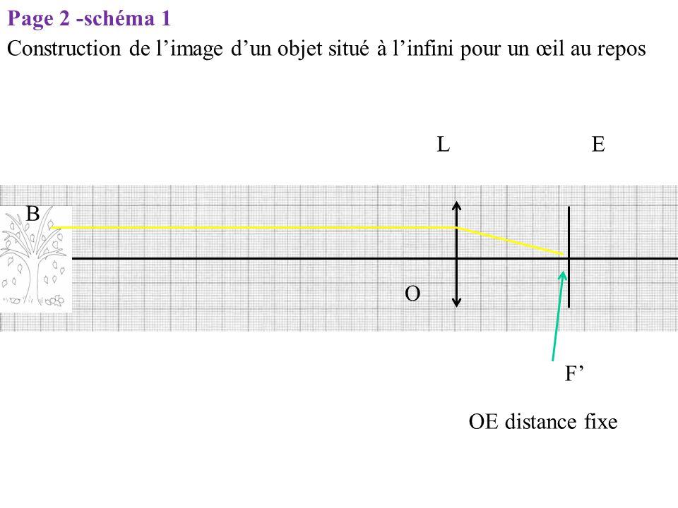 OE distance fixe LE O F' Page 2 -schéma 1 B