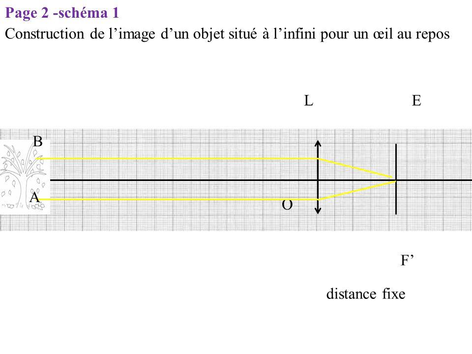 Construction de l'image d'un objet situé à l'infini pour un œil au repos distance fixe LE O A B F' Page 2 -schéma 1