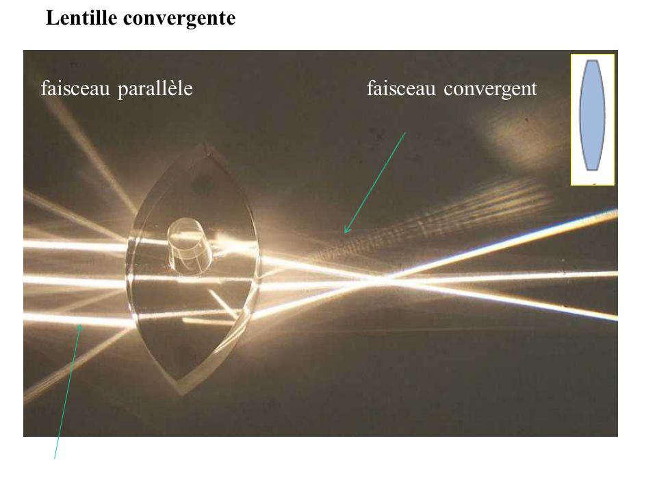 Lentille convergente faisceau parallèlefaisceau convergent