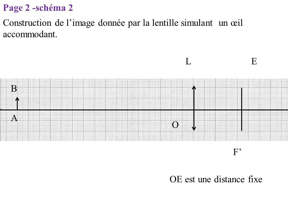 LE O F' OE est une distance fixe A B Construction de l'image donnée par la lentille simulant un œil accommodant. Page 2 -schéma 2