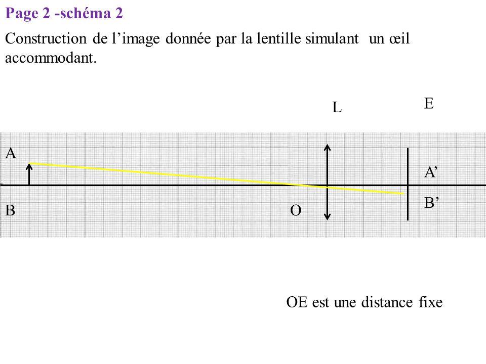 L E O OE est une distance fixe A B B' A' Page 2 -schéma 2 Construction de l'image donnée par la lentille simulant un œil accommodant.