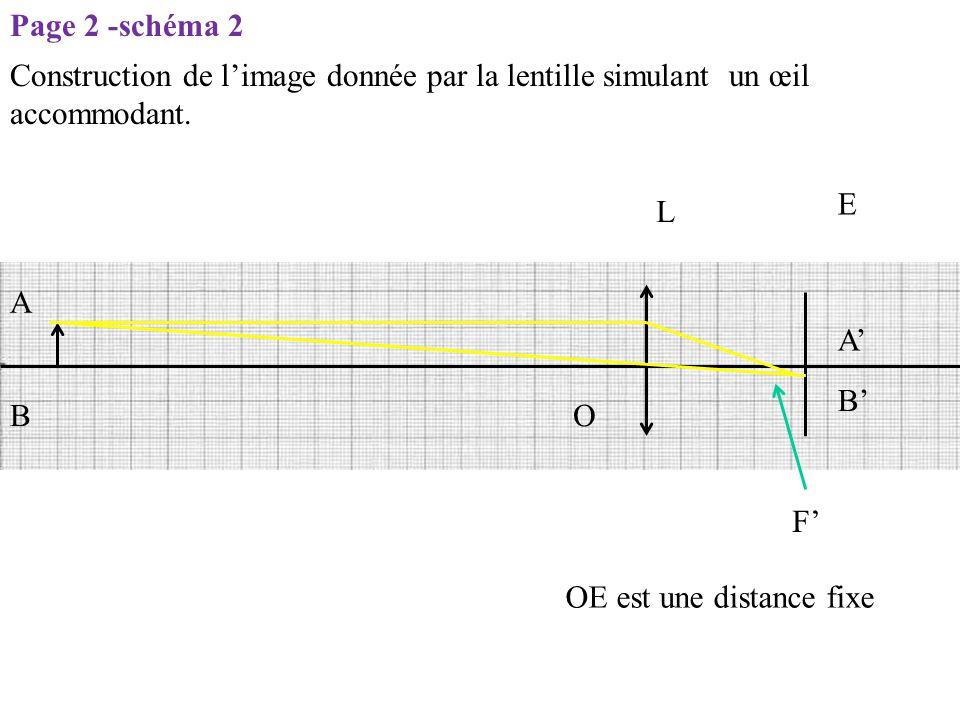 L E O F' OE est une distance fixe A B B' A' Page 2 -schéma 2 Construction de l'image donnée par la lentille simulant un œil accommodant.