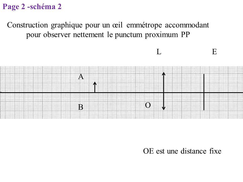 LE O OE est une distance fixe A B Construction graphique pour un œil emmétrope accommodant pour observer nettement le punctum proximum PP Page 2 -sché