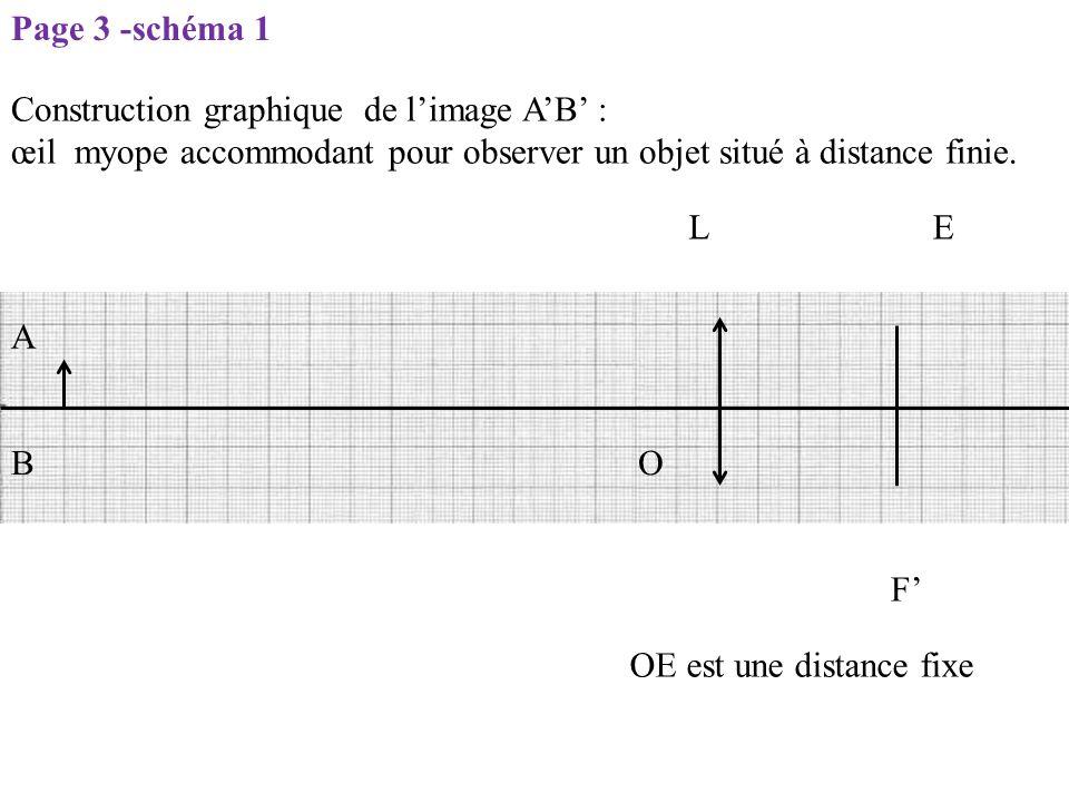 LE O F' OE est une distance fixe A B Construction graphique de l'image A'B' : œil myope accommodant pour observer un objet situé à distance finie. Pag