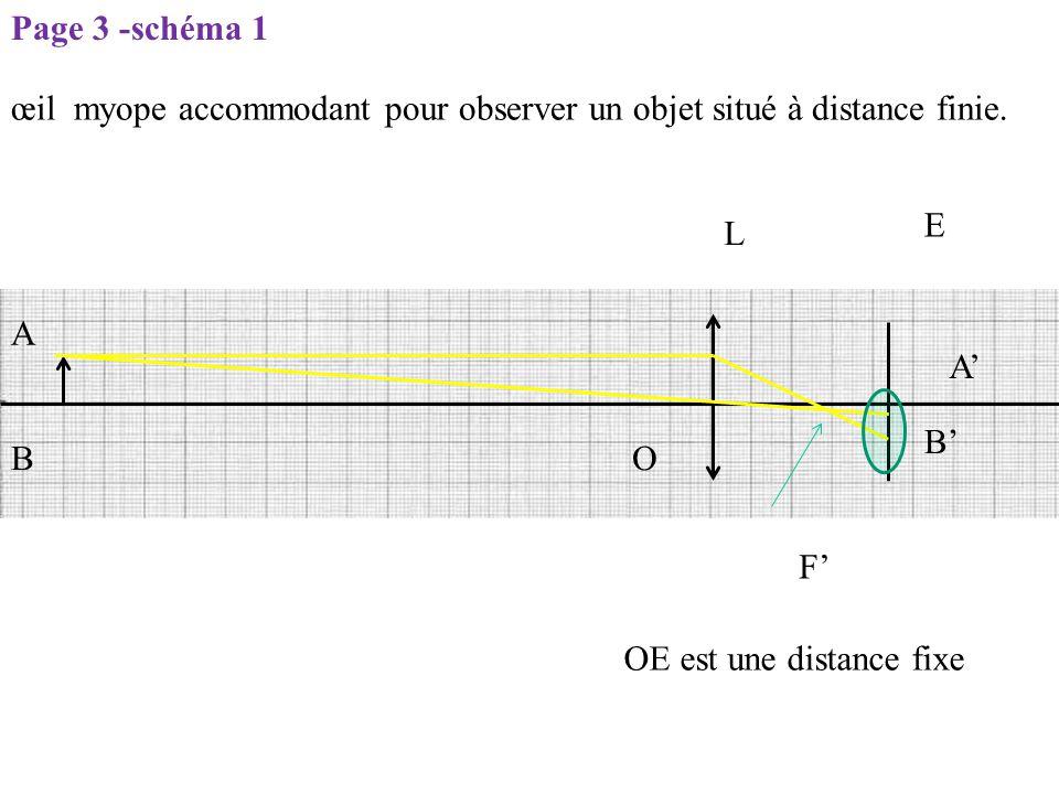 L E O F' OE est une distance fixe A B B' A' Page 3 -schéma 1 œil myope accommodant pour observer un objet situé à distance finie.