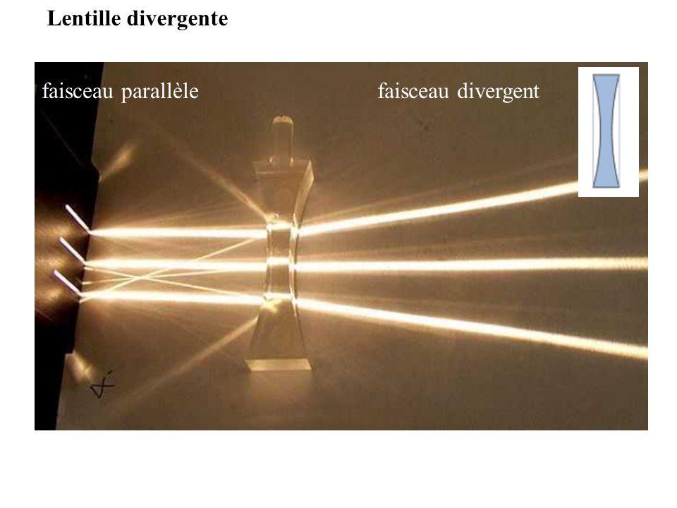 Lentille divergente faisceau parallèlefaisceau divergent