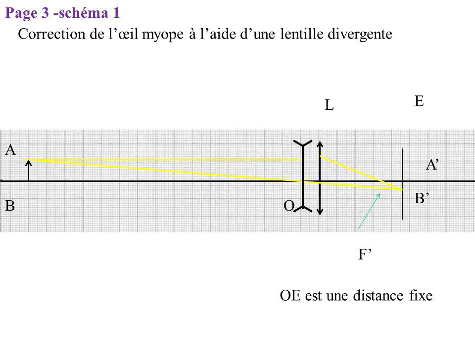 L E O F' OE est une distance fixe A B B' A' Correction de l'œil myope à l'aide d'une lentille divergente Page 3 -schéma 1