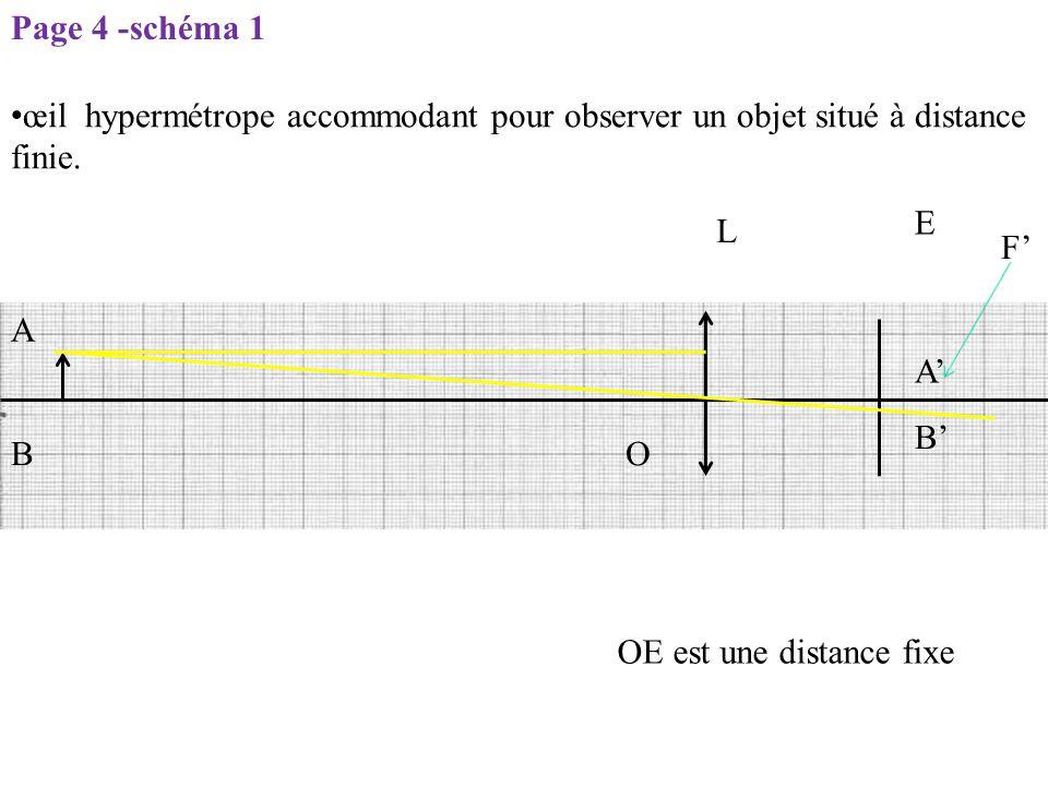 L E O F' OE est une distance fixe A B B' A' Page 4 -schéma 1 œil hypermétrope accommodant pour observer un objet situé à distance finie.