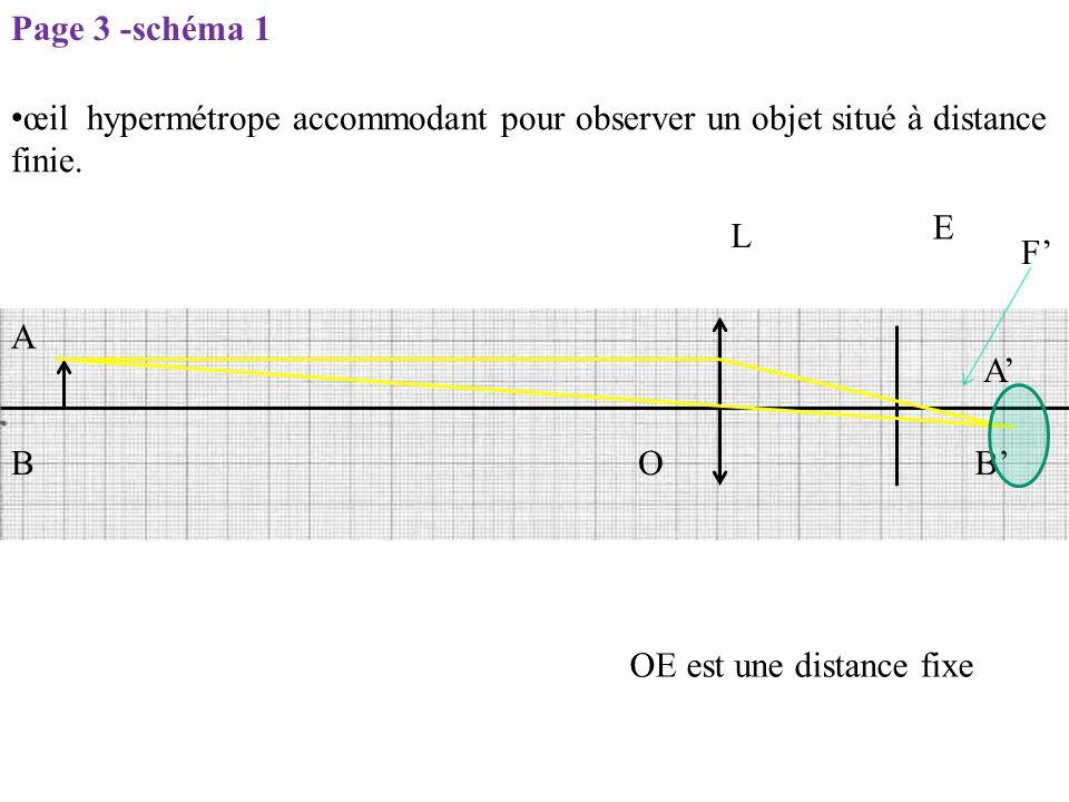 L E O F' OE est une distance fixe A BB' A' Page 3 -schéma 1 œil hypermétrope accommodant pour observer un objet situé à distance finie.