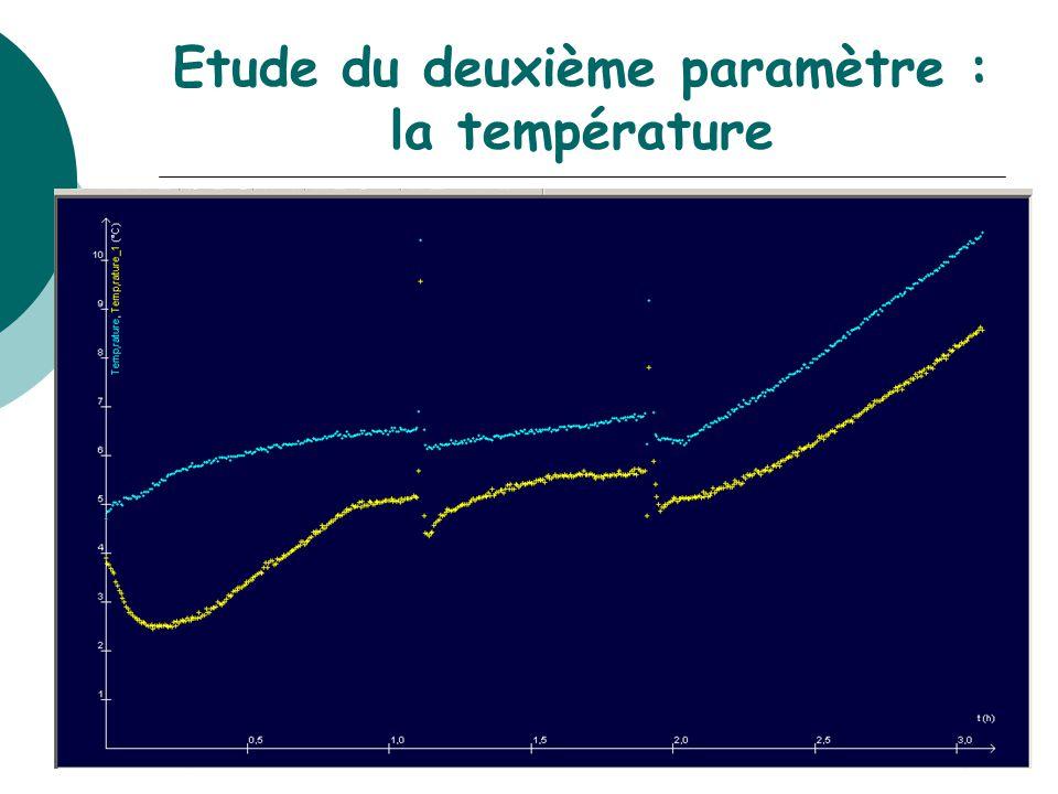 Etude du deuxième paramètre : la température