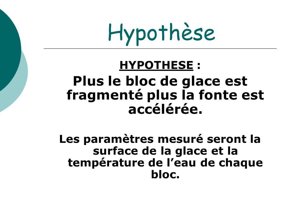 Hypothèse HYPOTHESE : Plus le bloc de glace est fragmenté plus la fonte est accélérée. Les paramètres mesuré seront la surface de la glace et la tempé