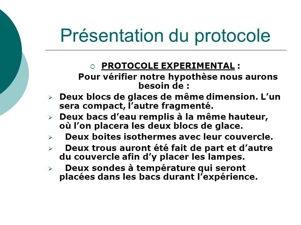 Présentation du protocole  PROTOCOLE EXPERIMENTAL : Pour vérifier notre hypothèse nous aurons besoin de :  Deux blocs de glaces de même dimension. L