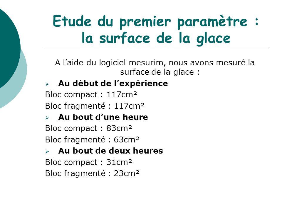 Etude du premier paramètre : la surface de la glace A l'aide du logiciel mesurim, nous avons mesuré la surface de la glace :  Au début de l'expérienc