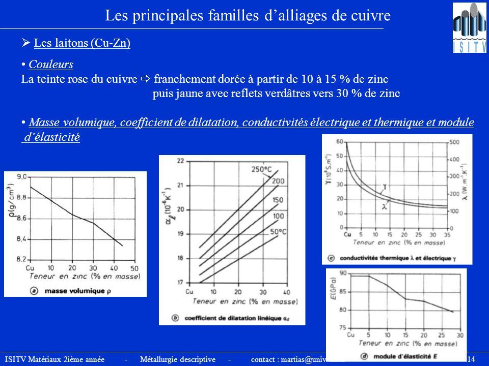 ISITV Matériaux 2ième année - Métallurgie descriptive - contact : martias@univ-tln.fr - 14 Les principales familles d'alliages de cuivre  Les laitons
