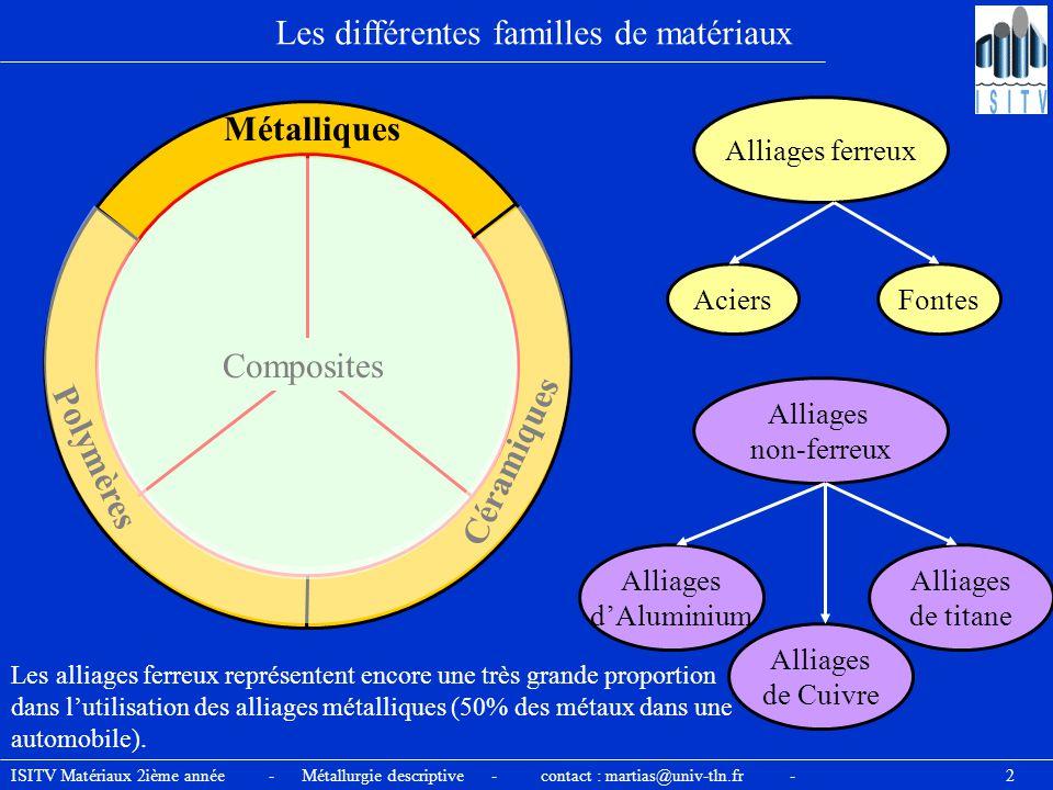 ISITV Matériaux 2ième année - Métallurgie descriptive - contact : martias@univ-tln.fr - 13 Les principales familles d'alliages de cuivre  Les laitons (Cu-Zn) Les laitons constituent la famille la plus utilisée.