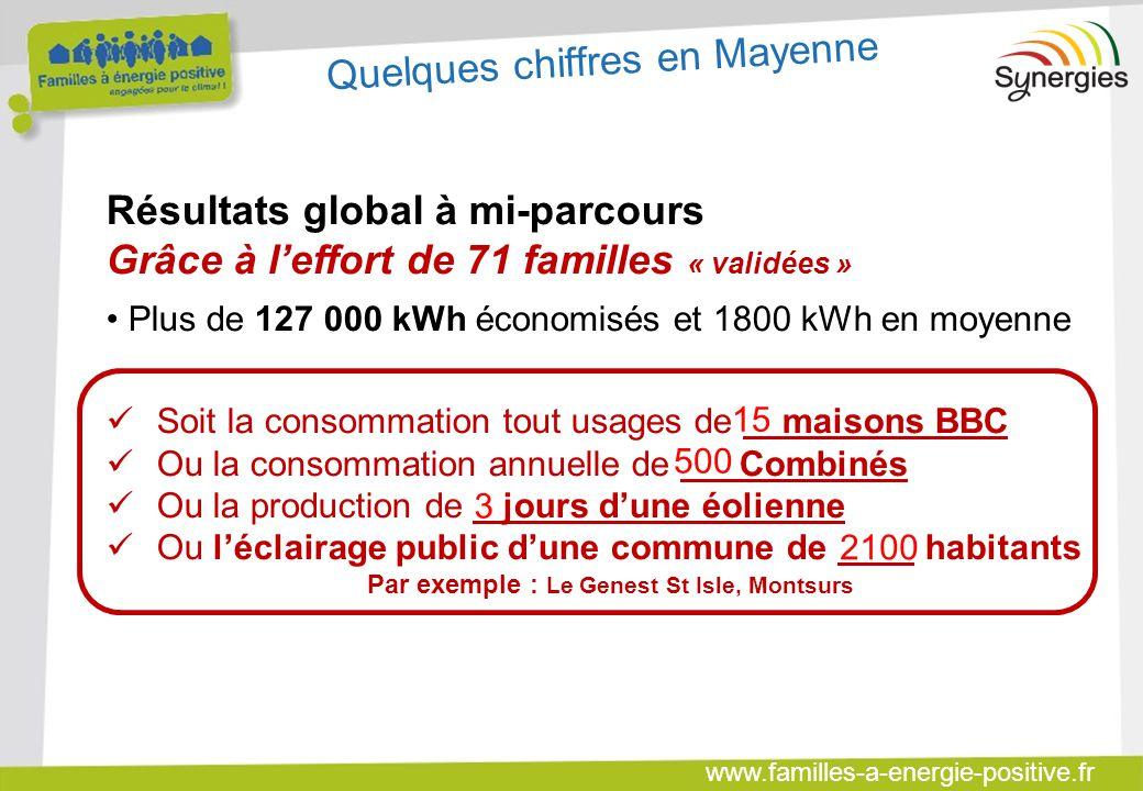 www.familles-a-energie-positive.fr Résultats global à mi-parcours Grâce à l'effort de 71 familles « validées » Plus de 127 000 kWh économisés et 1800