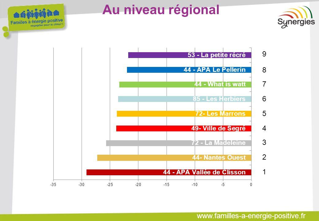 www.familles-a-energie-positive.fr Au niveau régional 987654321987654321