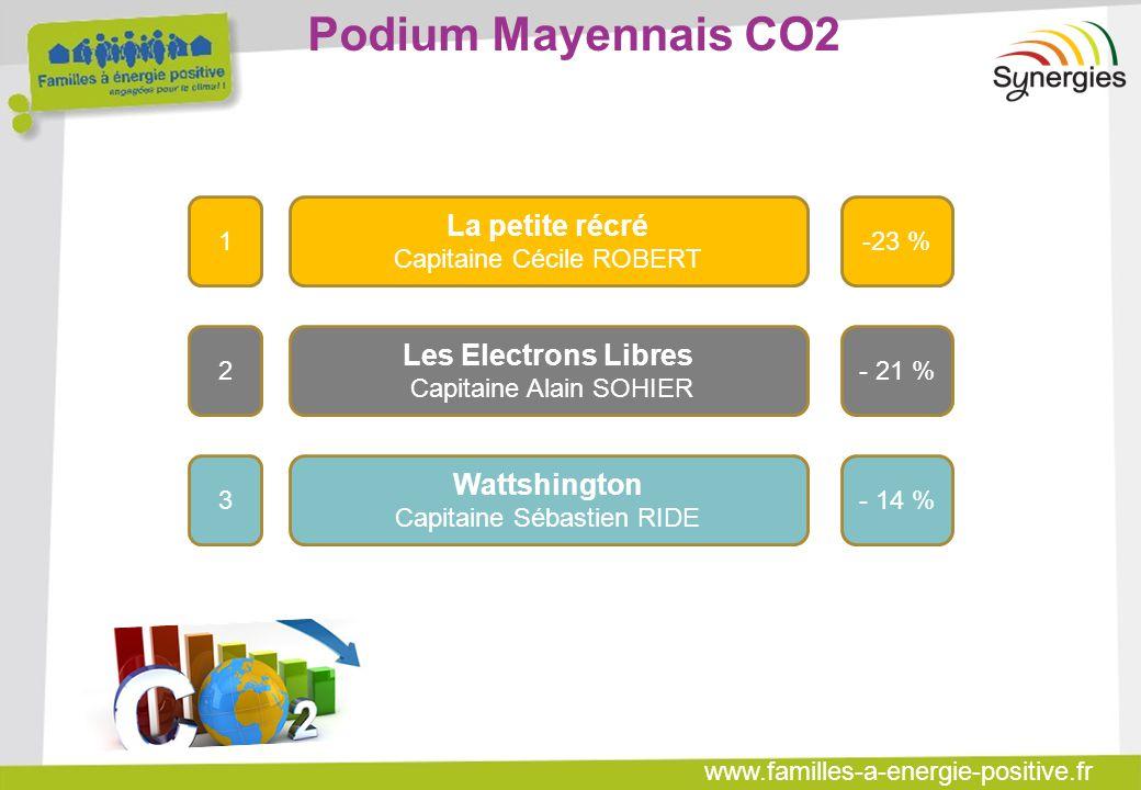 www.familles-a-energie-positive.fr Podium Mayennais CO2 La petite récré Capitaine Cécile ROBERT Les Electrons Libres Capitaine Alain SOHIER Wattshingt