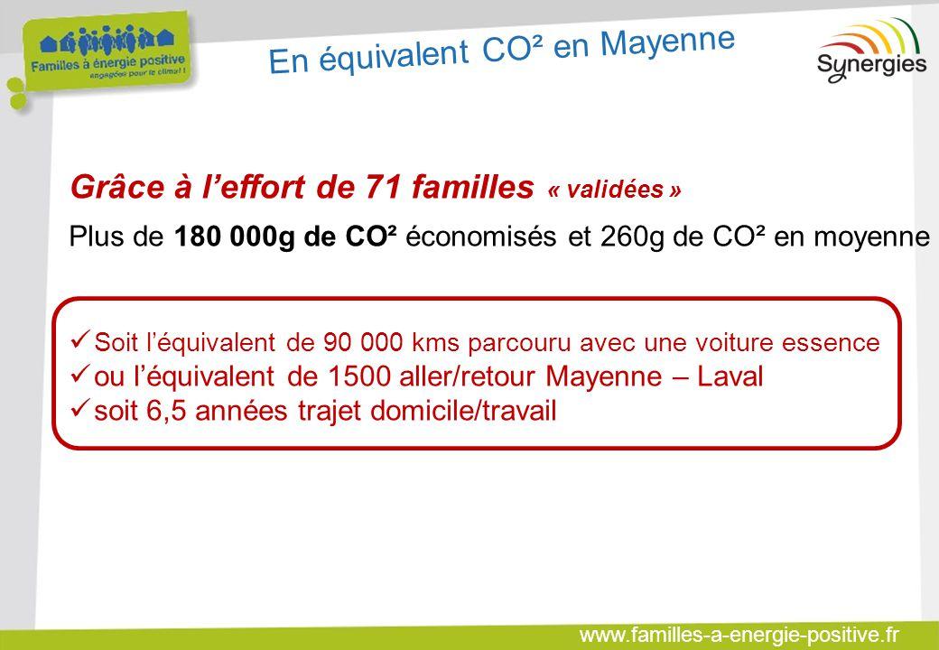 www.familles-a-energie-positive.fr Grâce à l'effort de 71 familles « validées » Plus de 180 000g de CO² économisés et 260g de CO² en moyenne Soit l'éq