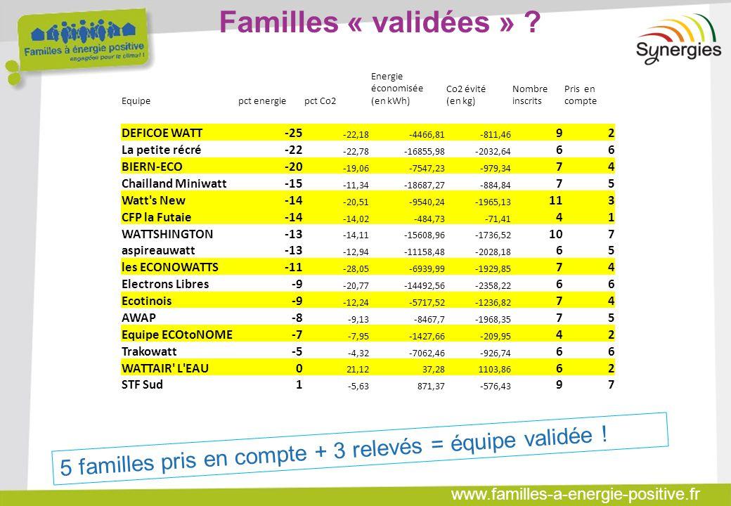 www.familles-a-energie-positive.fr Familles « validées » ? Equipepct energiepct Co2 Energie économisée (en kWh) Co2 évité (en kg) Nombre inscrits Pris