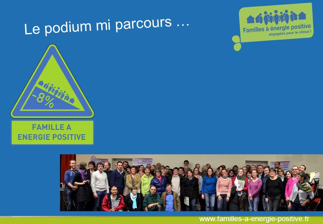 www.familles-a-energie-positive.fr Un défi national Moyenne Française Mi parcours : Economie moyenne NRJ : - 13, 6 % Economie moyenne CO2 : - 14,7 % Economie d eau moyenne : - 13 %
