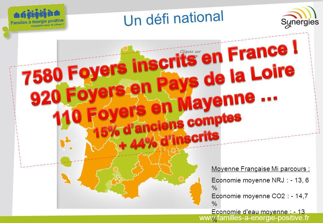 www.familles-a-energie-positive.fr Grâce à l'effort de 71 familles « validées » Plus de 180 000g de CO² économisés et 260g de CO² en moyenne Soit l'équivalent de 90 000 kms parcouru avec une voiture essence ou l'équivalent de 1500 aller/retour Mayenne – Laval soit 6,5 années trajet domicile/travail En équivalent CO² en Mayenne